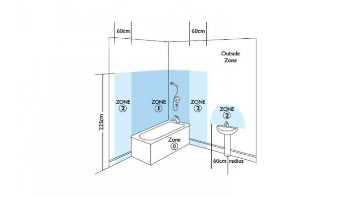 Normes lectriques dans la salle de bain tout savoir - Volume salle de bain electricite ...